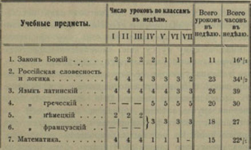 Учебные предметы во Владимирской гимнаии