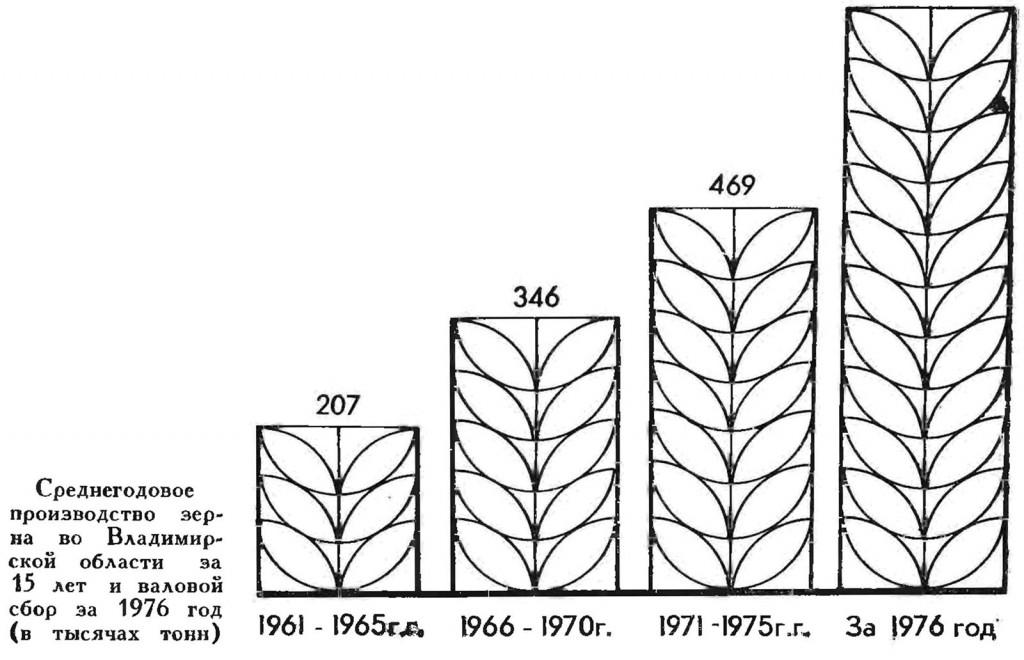 Производство хлебобулочных изделий во Владимирской области (Советский период)
